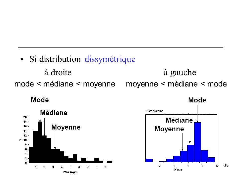 Si distribution dissymétrique à droite à gauche