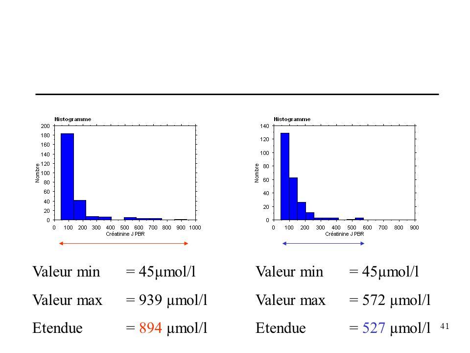 Valeur min = 45µmol/l Valeur max = 939 µmol/l. Etendue = 894 µmol/l. Valeur min = 45µmol/l. Valeur max = 572 µmol/l.