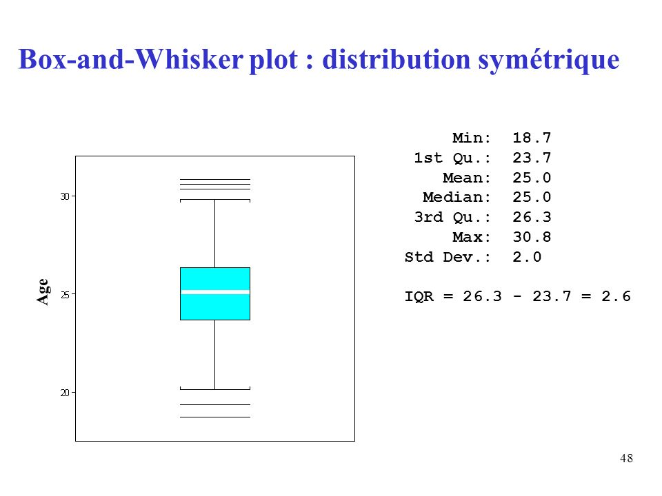 Box-and-Whisker plot : distribution symétrique