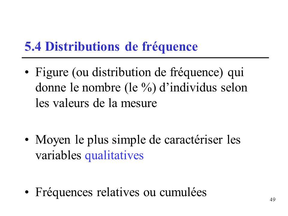 5.4 Distributions de fréquence