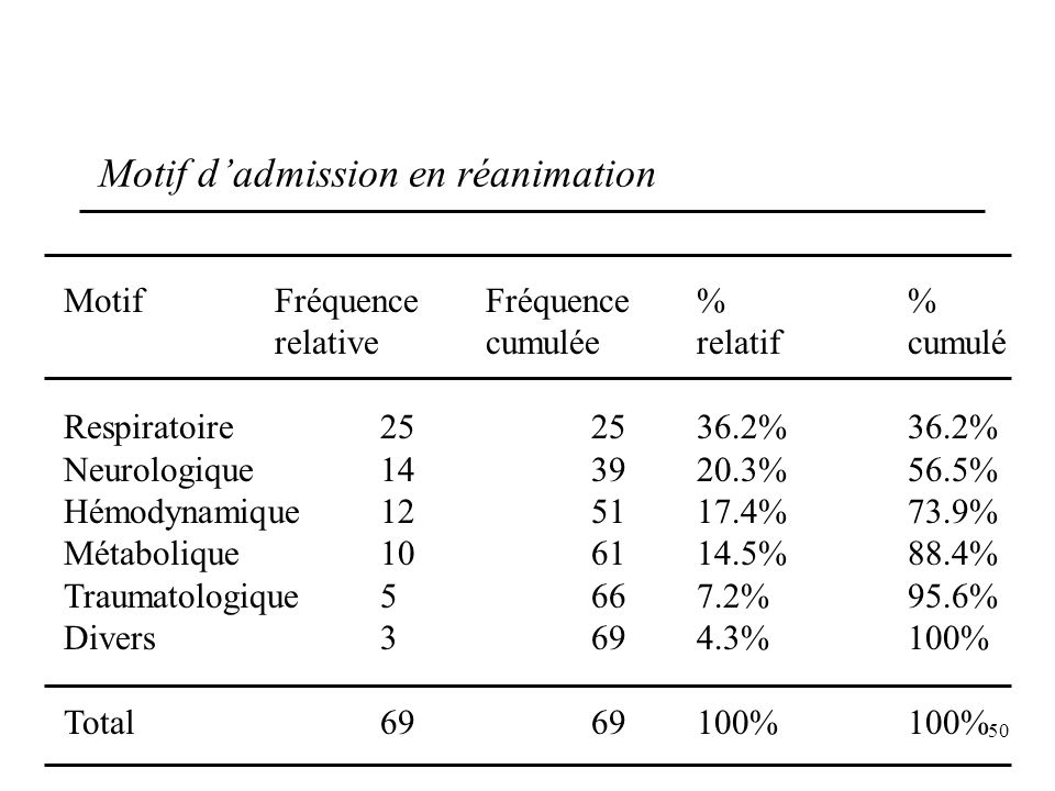 Motif d'admission en réanimation