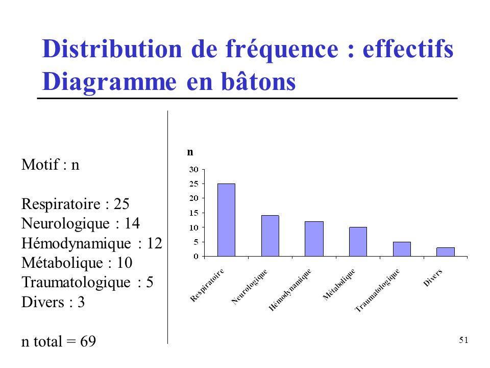 Distribution de fréquence : effectifs Diagramme en bâtons