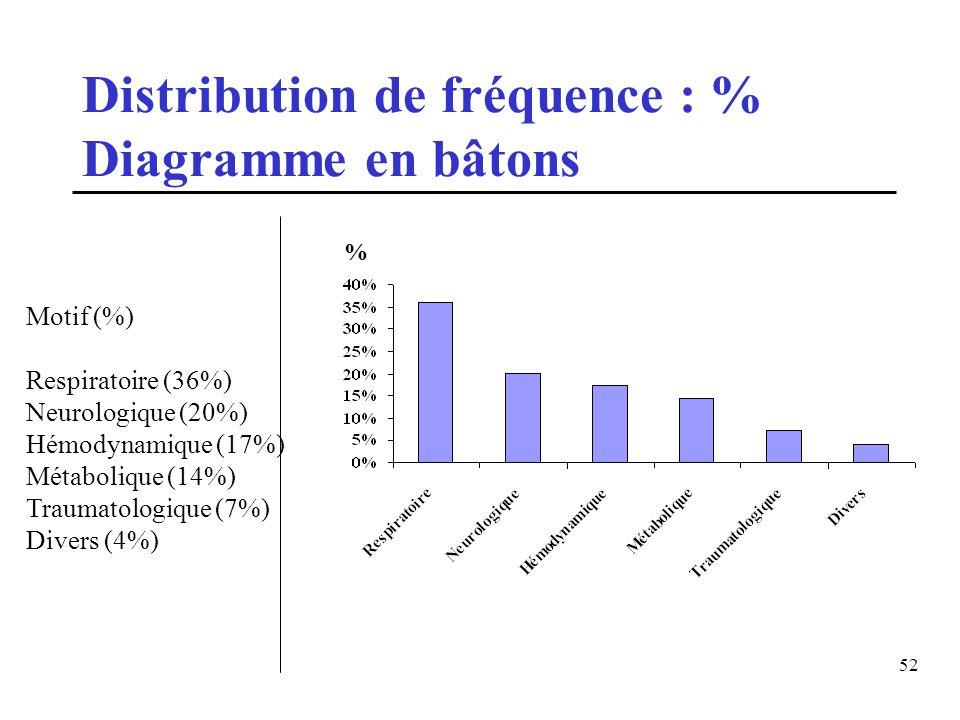 Distribution de fréquence : % Diagramme en bâtons