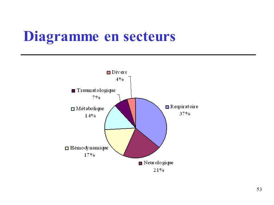 Diagramme en secteurs