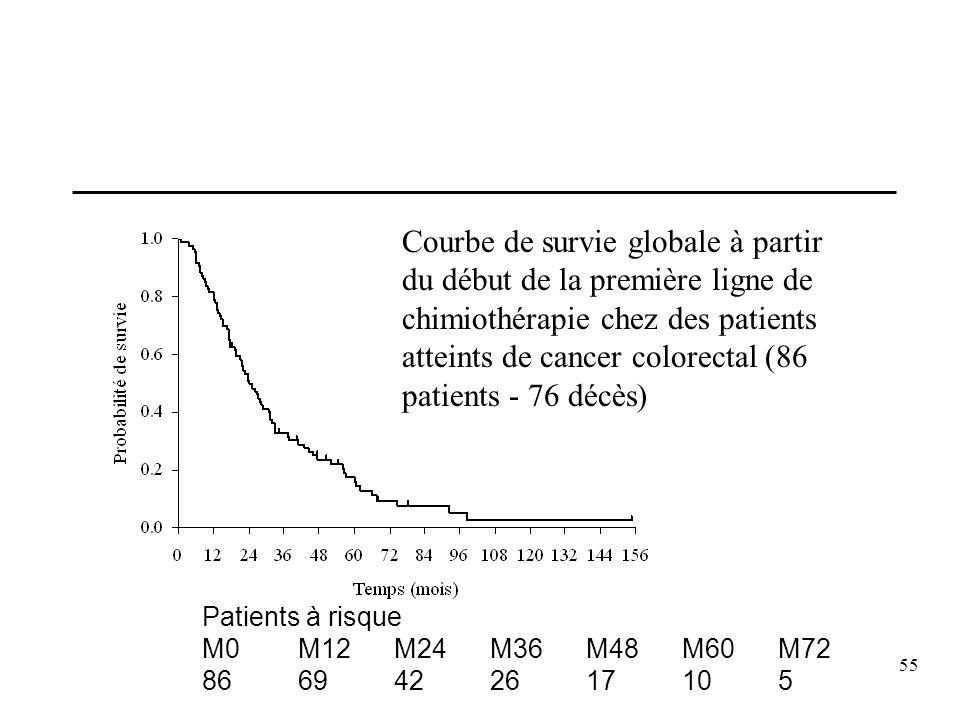Courbe de survie globale à partir du début de la première ligne de chimiothérapie chez des patients atteints de cancer colorectal (86 patients - 76 décès)