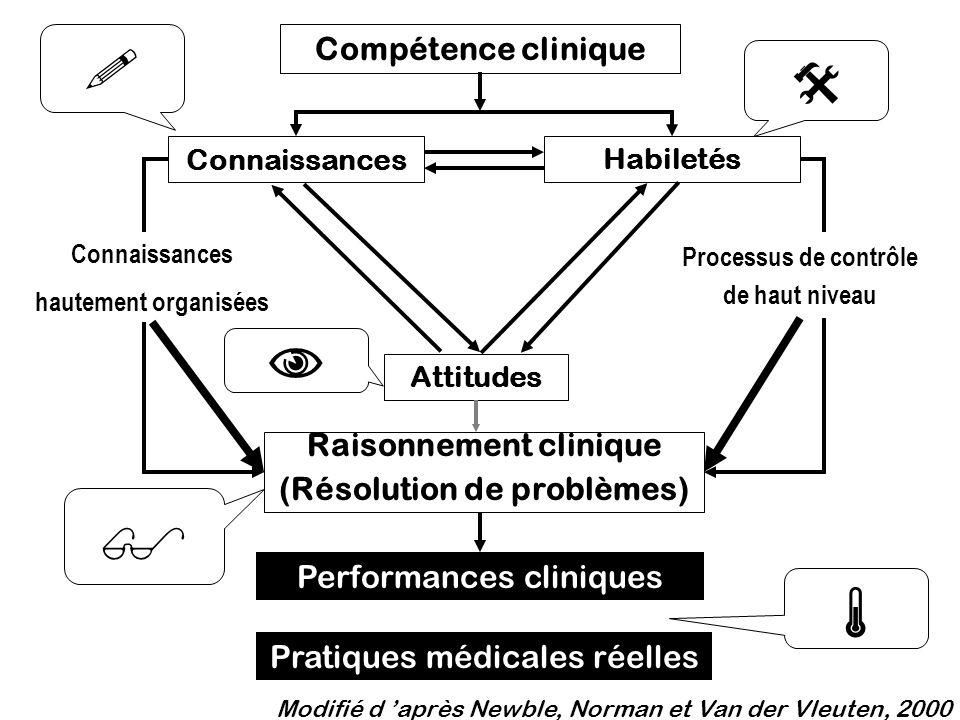      Compétence clinique Raisonnement clinique