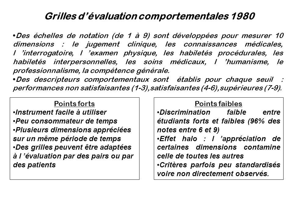 Grilles d'évaluation comportementales 1980