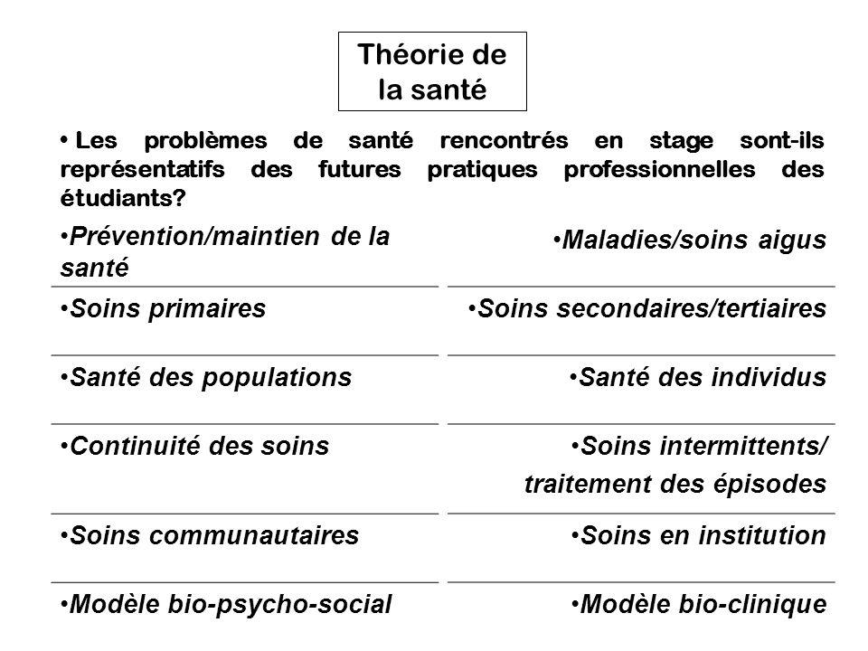 Théorie de la santé Prévention/maintien de la santé Soins primaires