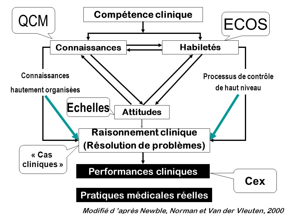 QCM ECOS Echelles Cex Compétence clinique Raisonnement clinique