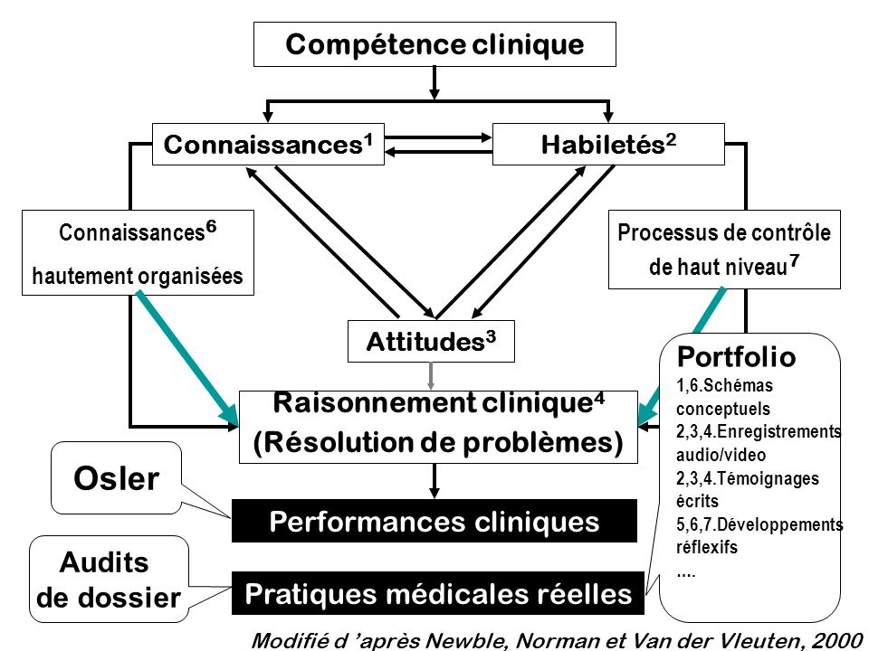 Osler Compétence clinique Portfolio Raisonnement clinique4