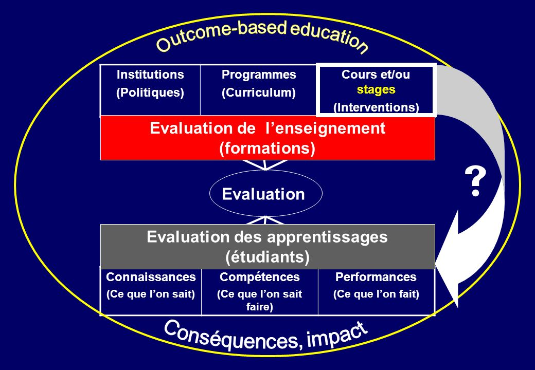  Evaluation de l'enseignement (formations) Evaluation
