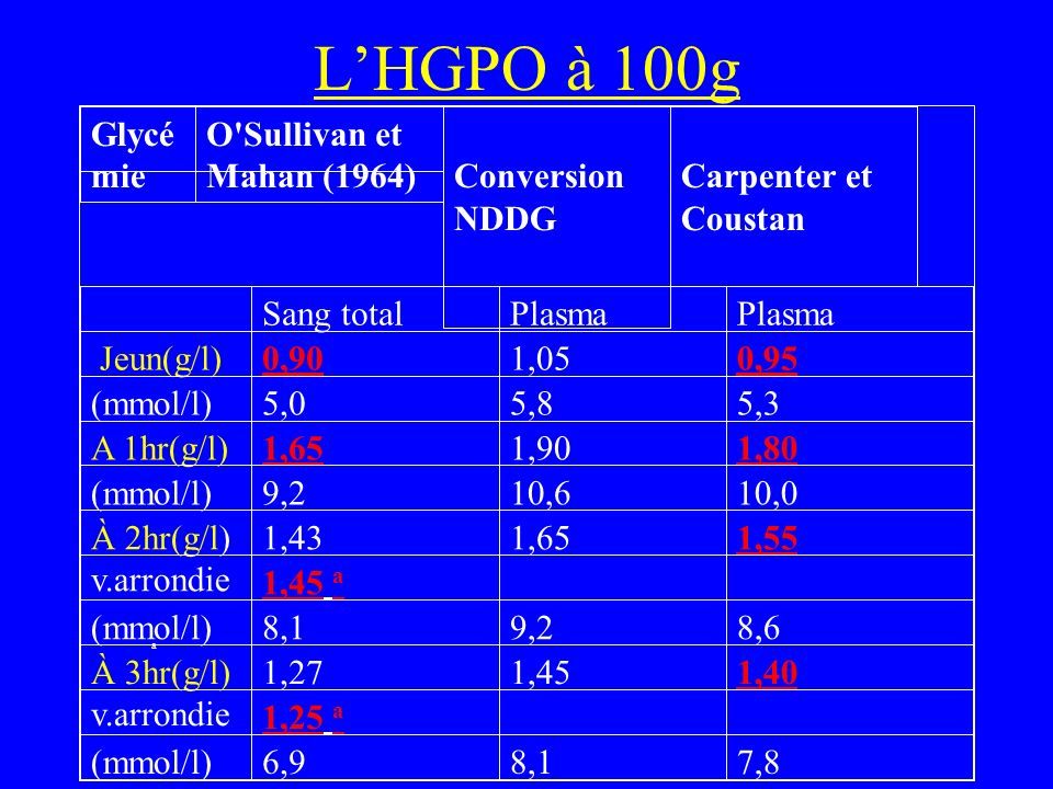 L'HGPO à 100g Glycémie O Sullivan et Mahan (1964) Conversion NDDG