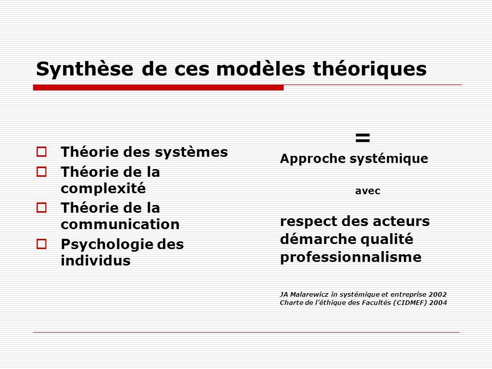 Synthèse de ces modèles théoriques