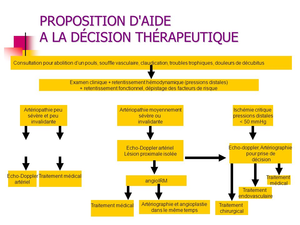PROPOSITION D AIDE A LA DÉCISION THÉRAPEUTIQUE