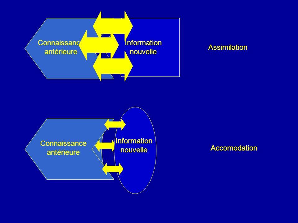 Connaissanceantérieure Information nouvelle Assimilation