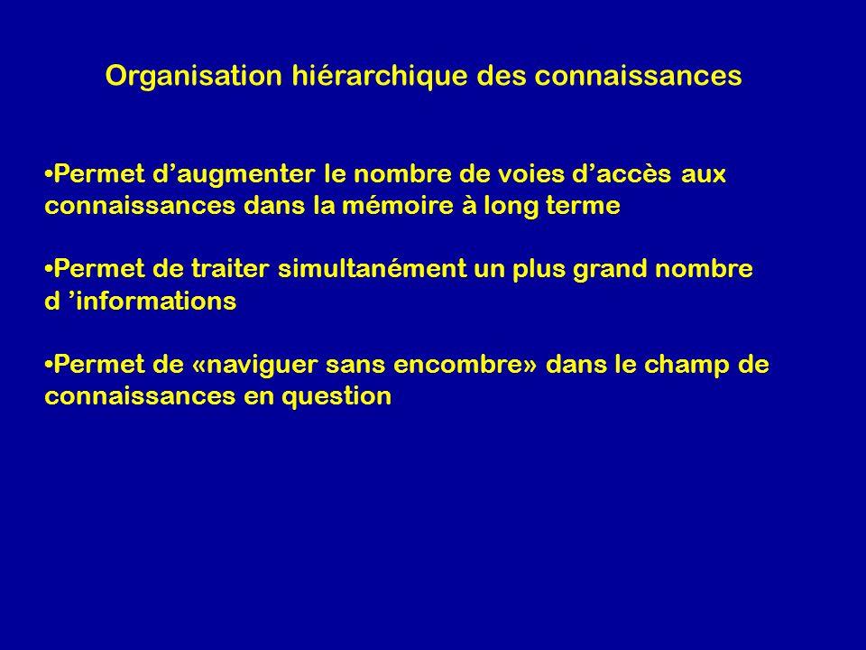 Organisation hiérarchique des connaissances
