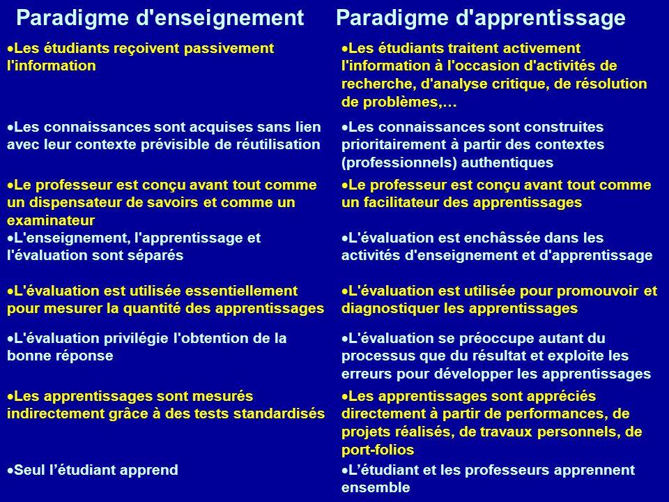 Paradigme d enseignement Paradigme d apprentissage
