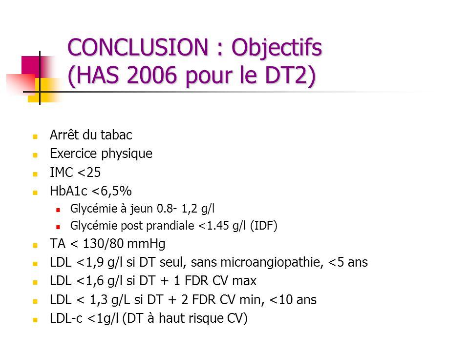CONCLUSION : Objectifs (HAS 2006 pour le DT2)