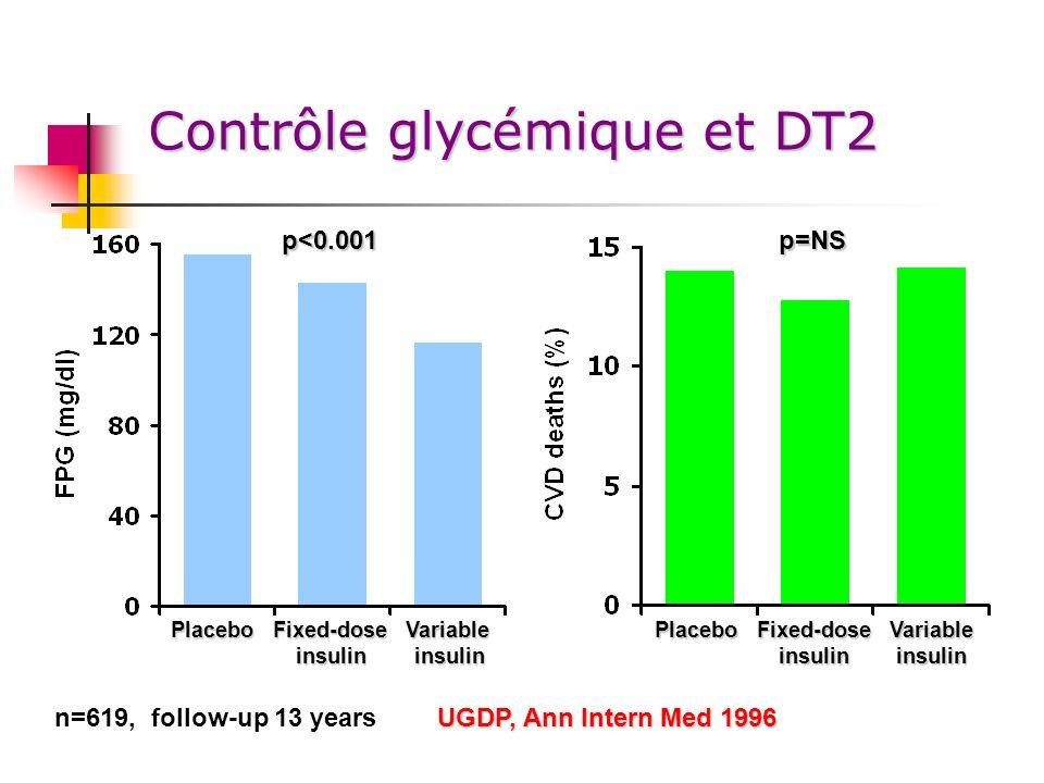 Contrôle glycémique et DT2