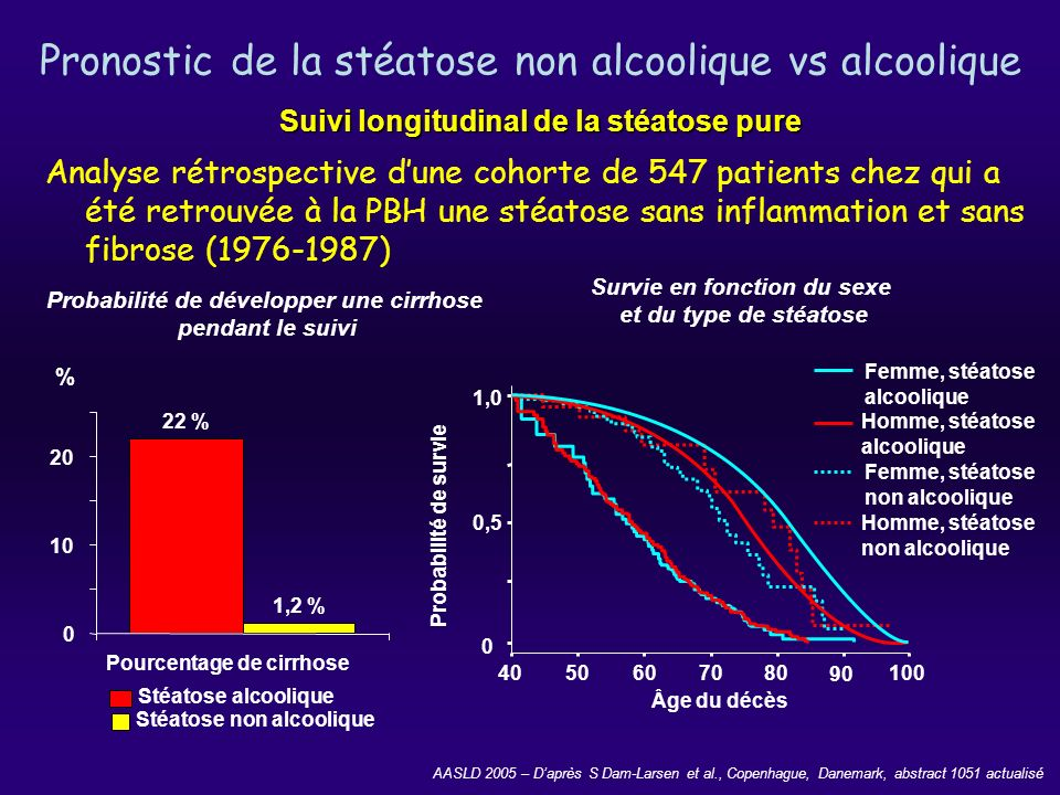 Pronostic de la stéatose non alcoolique vs alcoolique