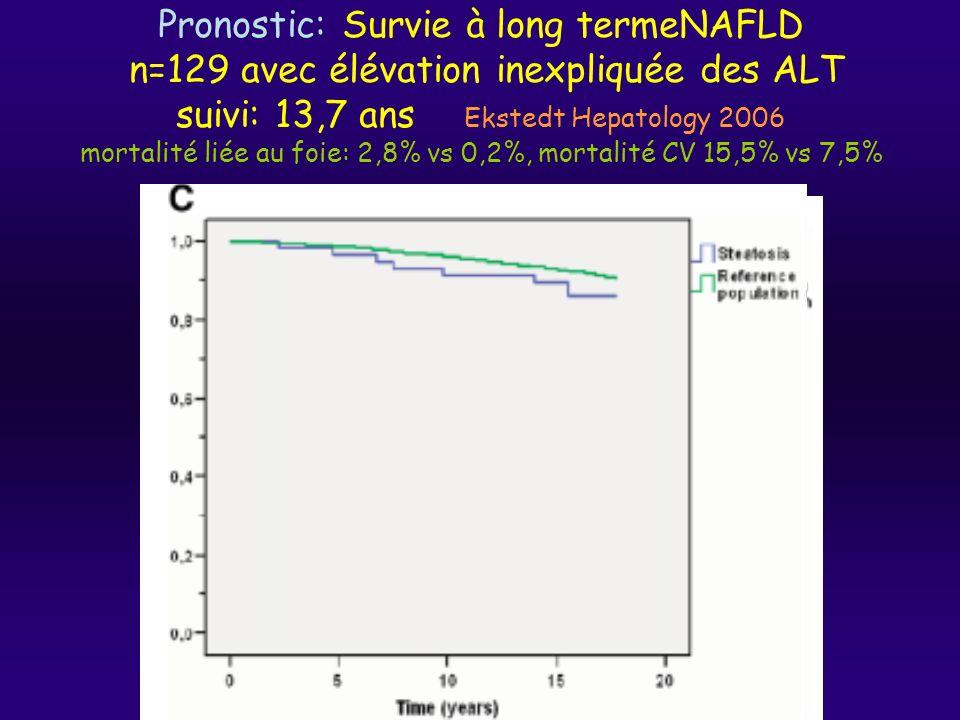 Pronostic: Survie à long termeNAFLD n=129 avec élévation inexpliquée des ALT suivi: 13,7 ans Ekstedt Hepatology 2006 mortalité liée au foie: 2,8% vs 0,2%, mortalité CV 15,5% vs 7,5%