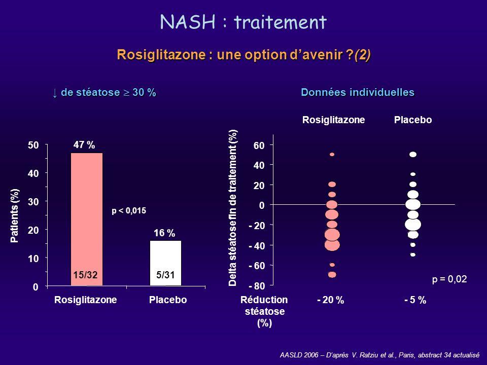 Rosiglitazone : une option d'avenir (2) Données individuelles