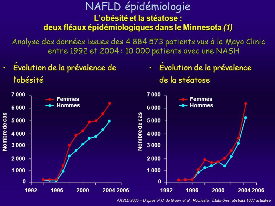 NAFLD épidémiologie L'obésité et la stéatose : deux fléaux épidémiologiques dans le Minnesota (1)