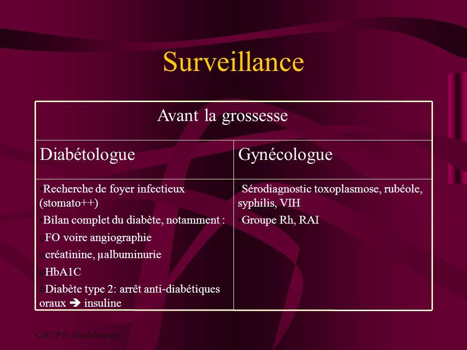 Surveillance Gynécologue Diabétologue Avant la grossesse