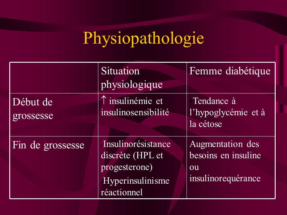 Physiopathologie Fin de grossesse Début de grossesse Femme diabétique