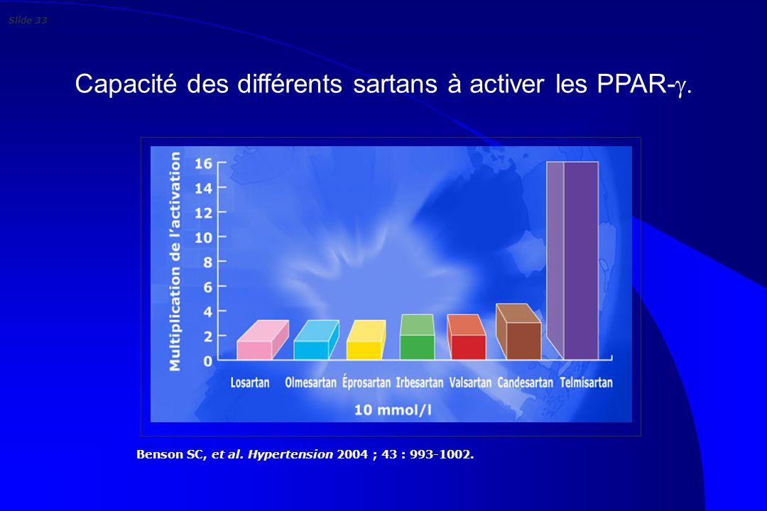 Capacité des différents sartans à activer les PPAR-