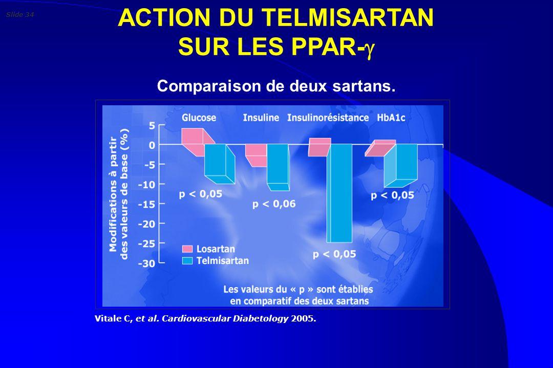 ACTION DU TELMISARTAN SUR LES PPAR- Comparaison de deux sartans.