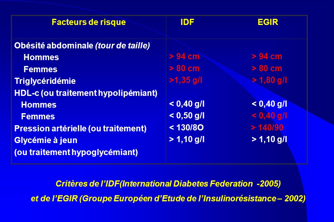 Obésité abdominale (tour de taille) Hommes Femmes Triglycéridémie