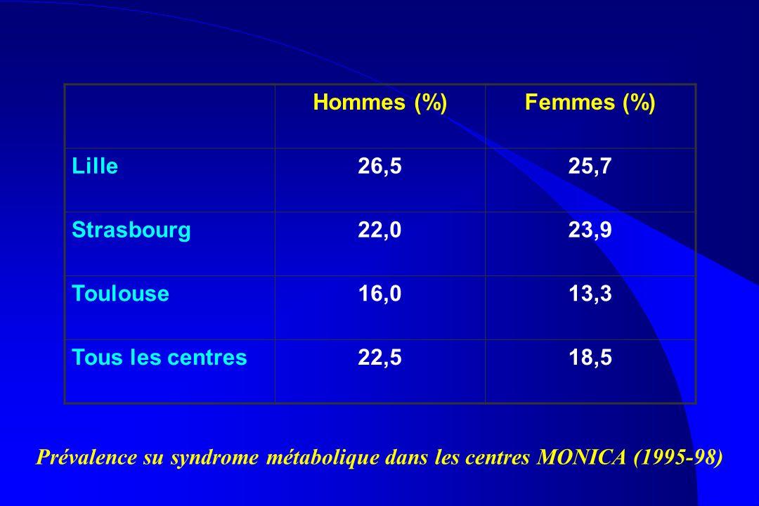 Prévalence su syndrome métabolique dans les centres MONICA (1995-98)
