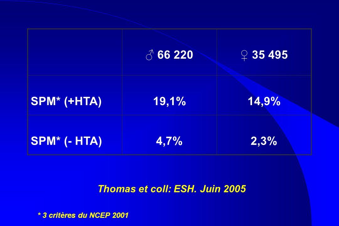 Thomas et coll: ESH. Juin 2005
