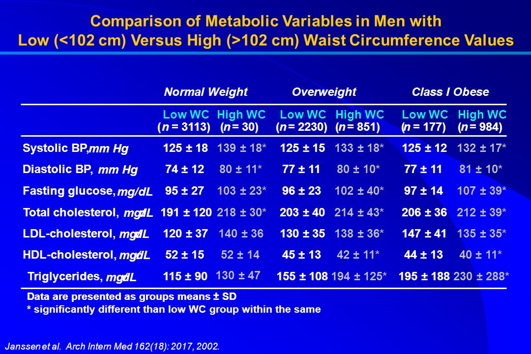 Comparison of Metabolic Variables in Men with