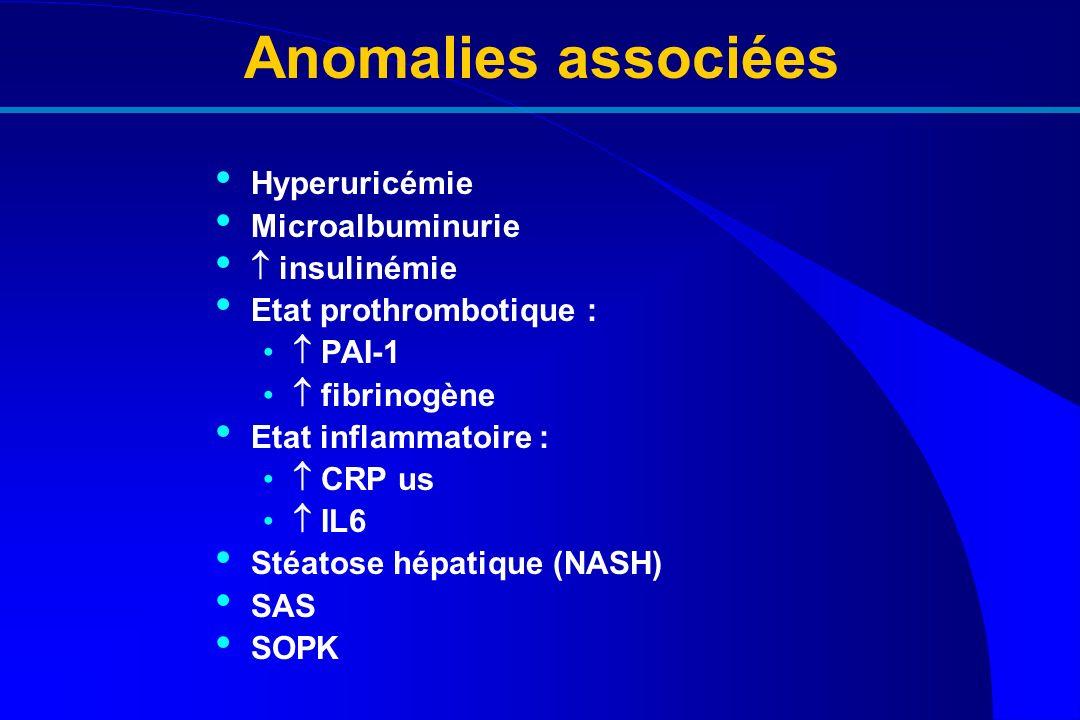 Anomalies associées Hyperuricémie Microalbuminurie  insulinémie
