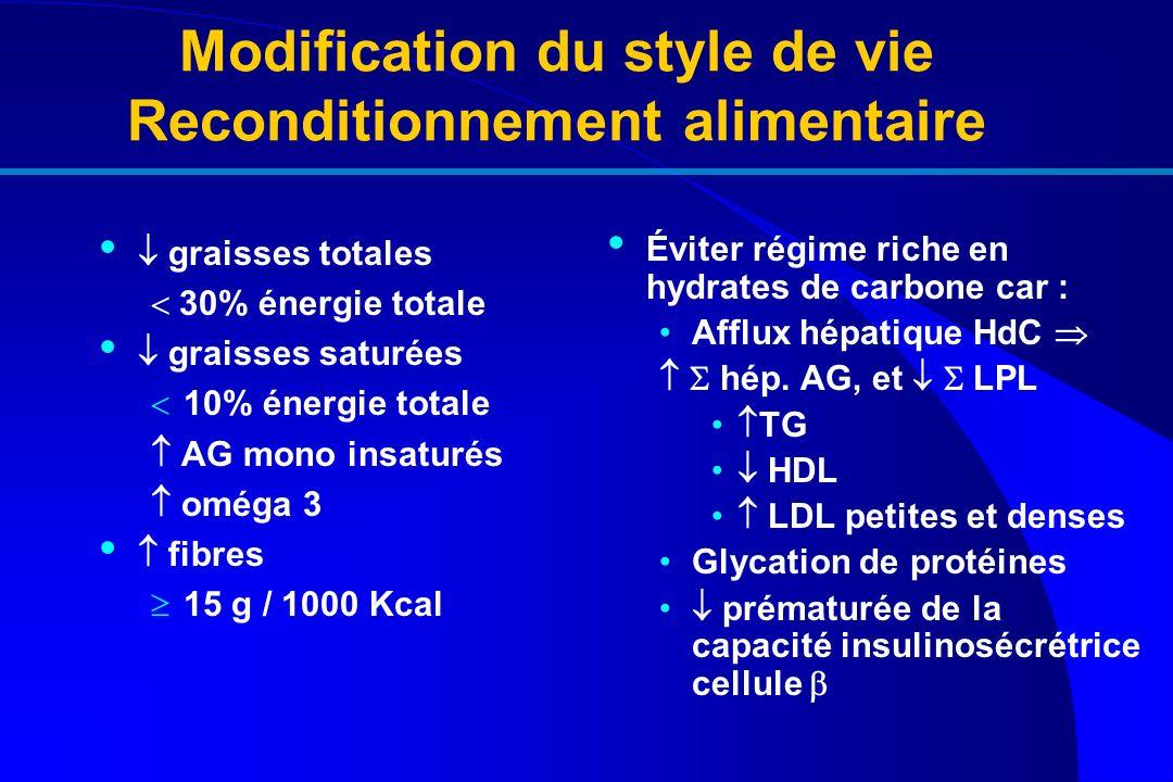 Modification du style de vie Reconditionnement alimentaire
