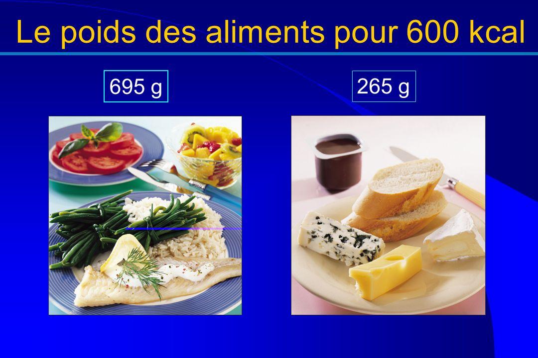Le poids des aliments pour 600 kcal