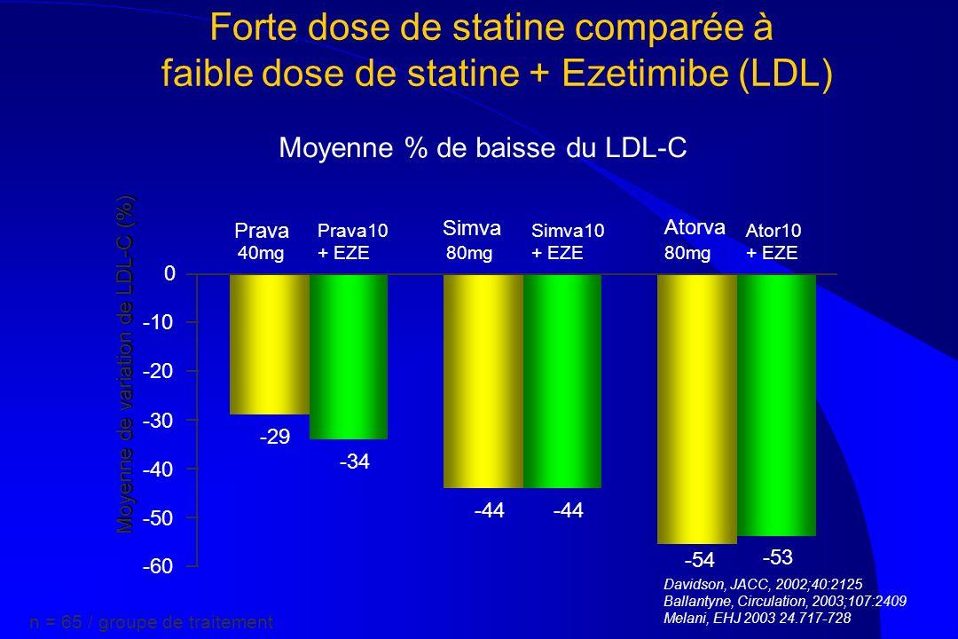 Forte dose de statine comparée à faible dose de statine + Ezetimibe (LDL)