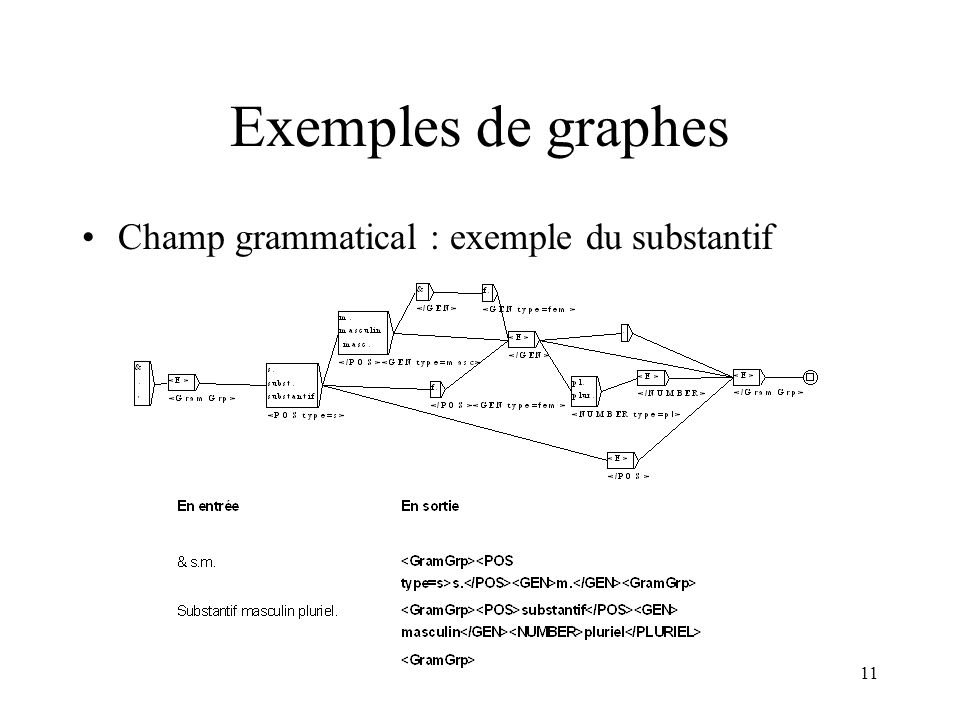 Exemples de graphes Champ grammatical : exemple du substantif