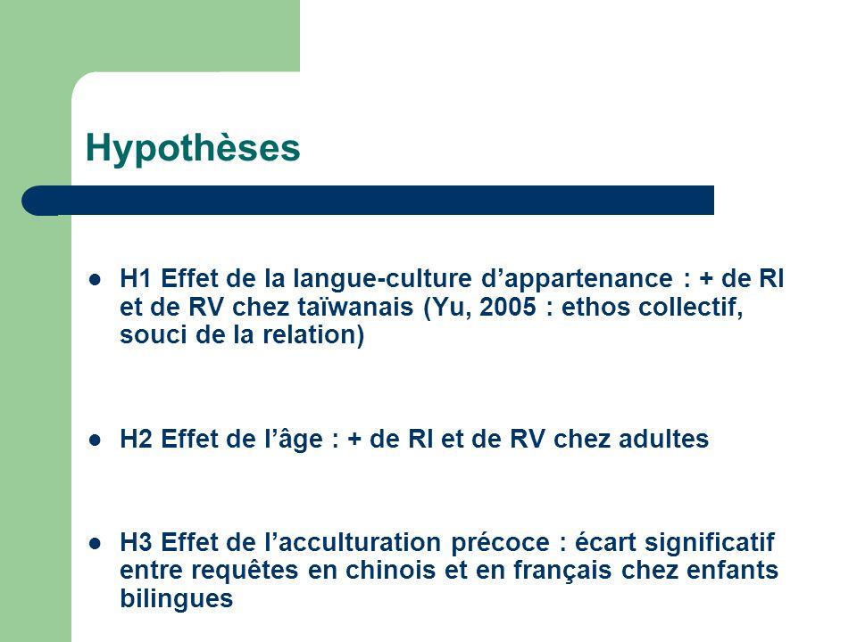 HypothèsesH1 Effet de la langue-culture d'appartenance : + de RI et de RV chez taïwanais (Yu, 2005 : ethos collectif, souci de la relation)