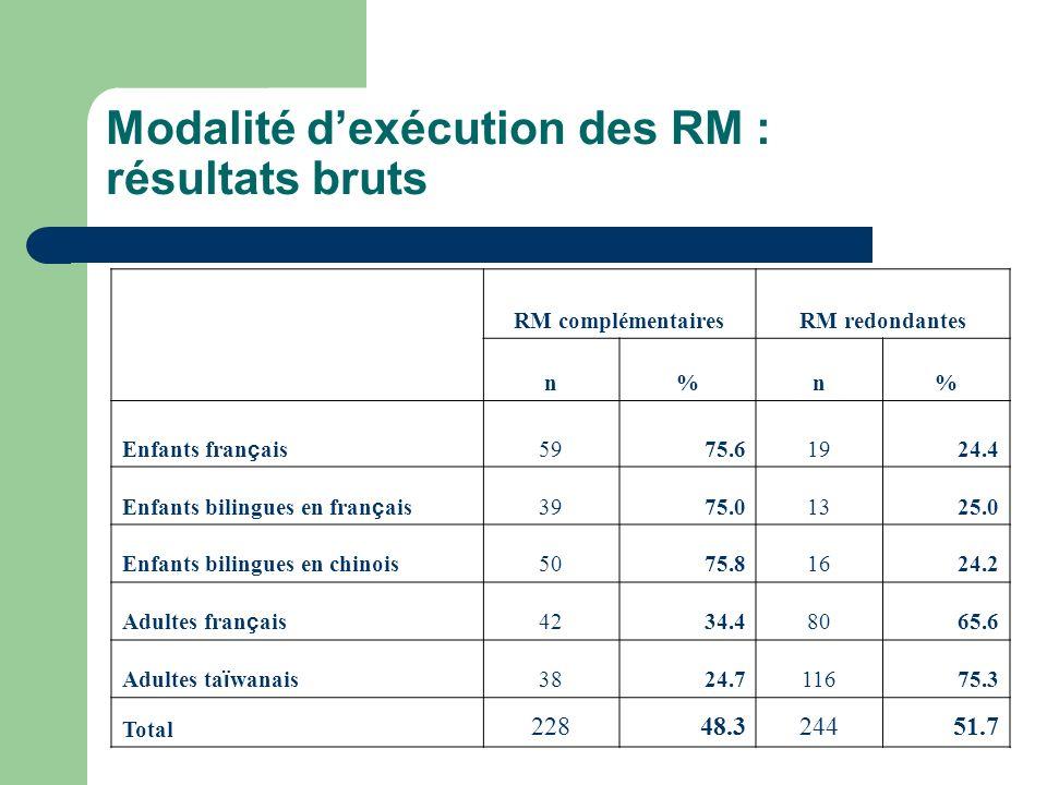 Modalité d'exécution des RM : résultats bruts