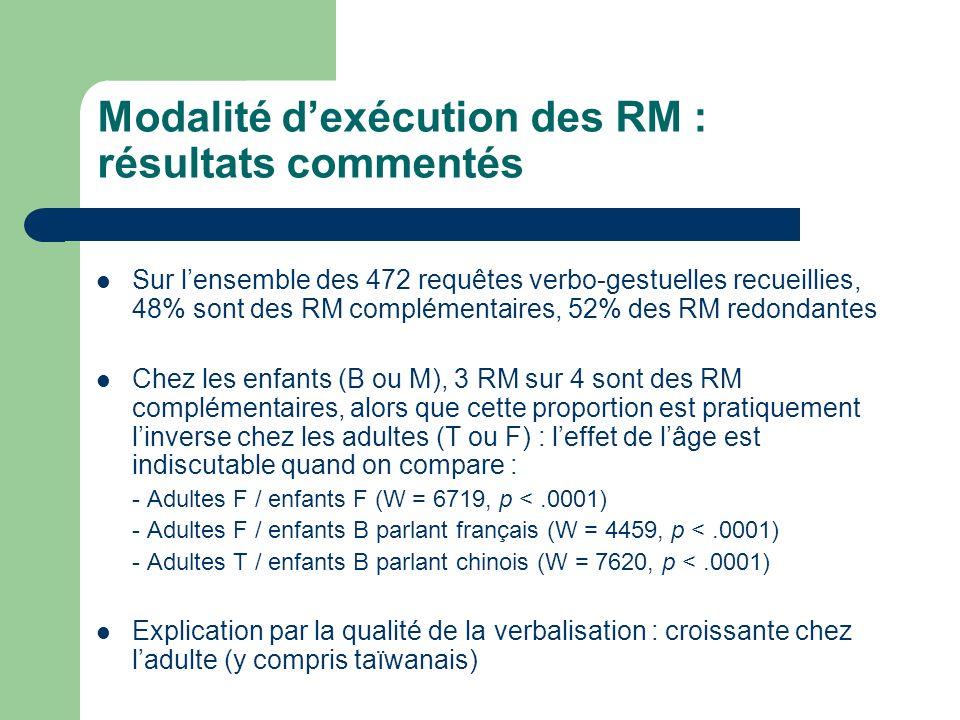 Modalité d'exécution des RM : résultats commentés