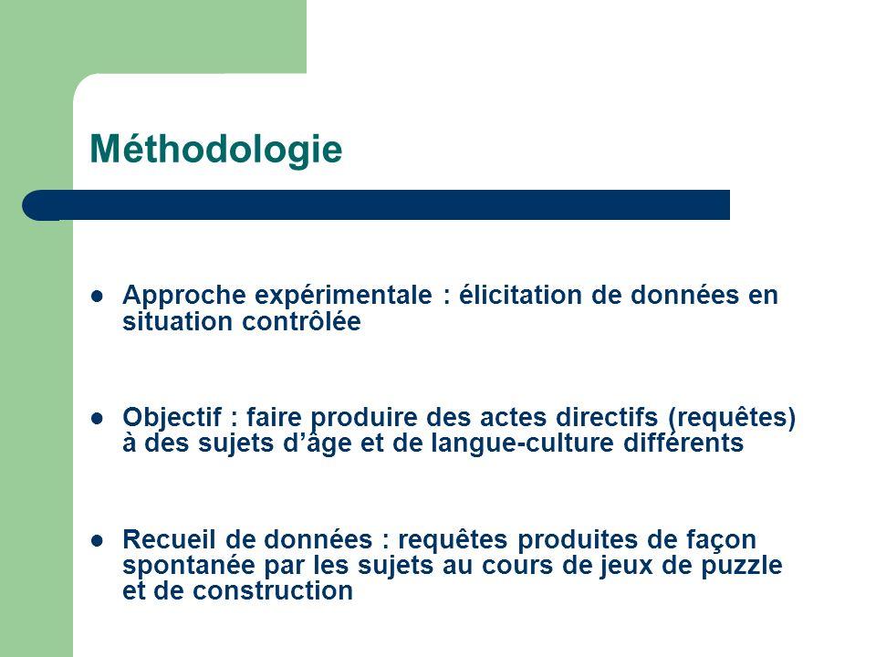 Méthodologie Approche expérimentale : élicitation de données en situation contrôlée.