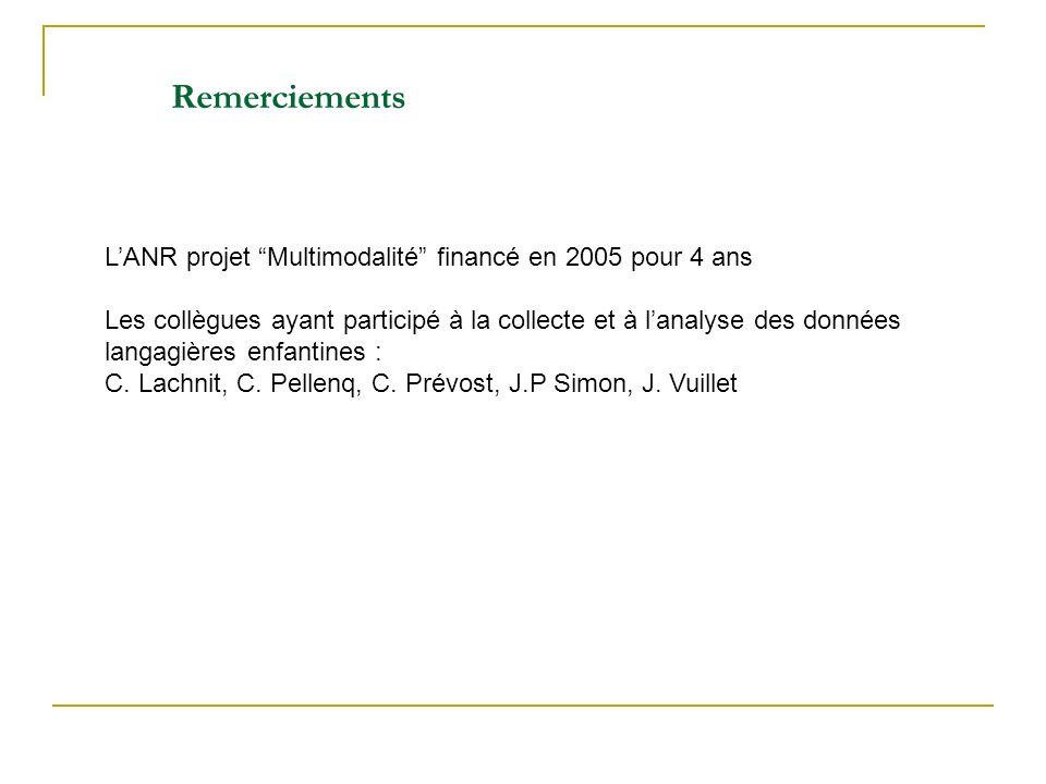 Remerciements L'ANR projet Multimodalité financé en 2005 pour 4 ans
