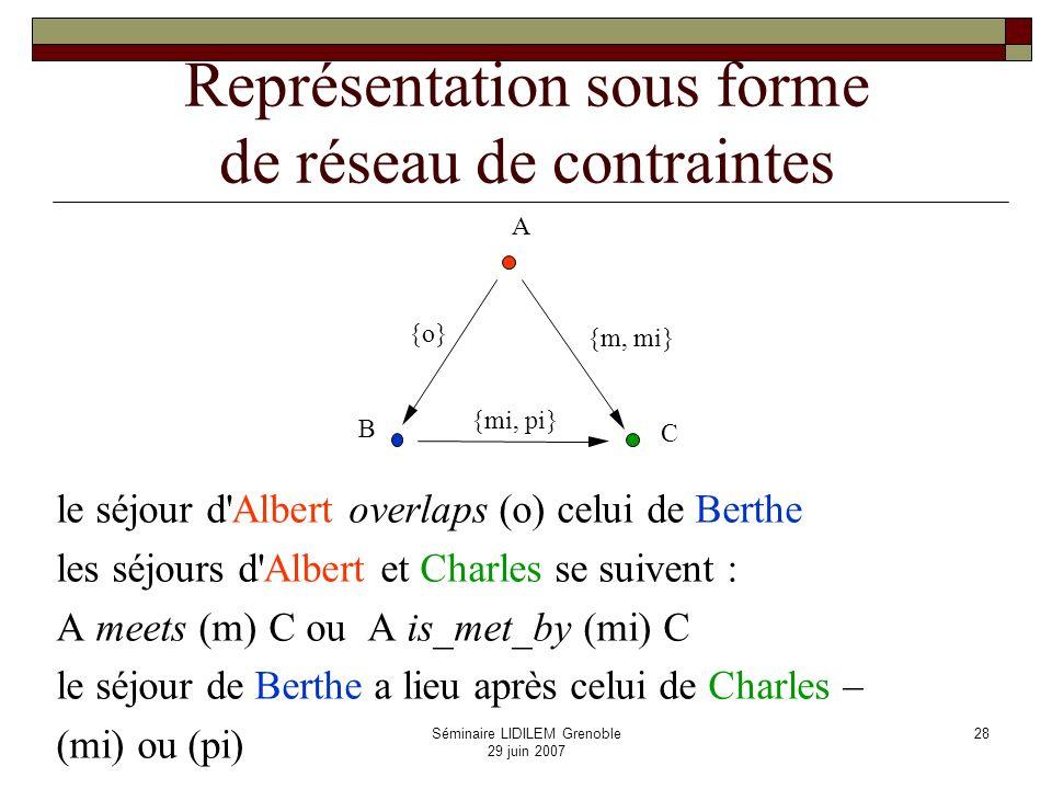 Représentation sous forme de réseau de contraintes