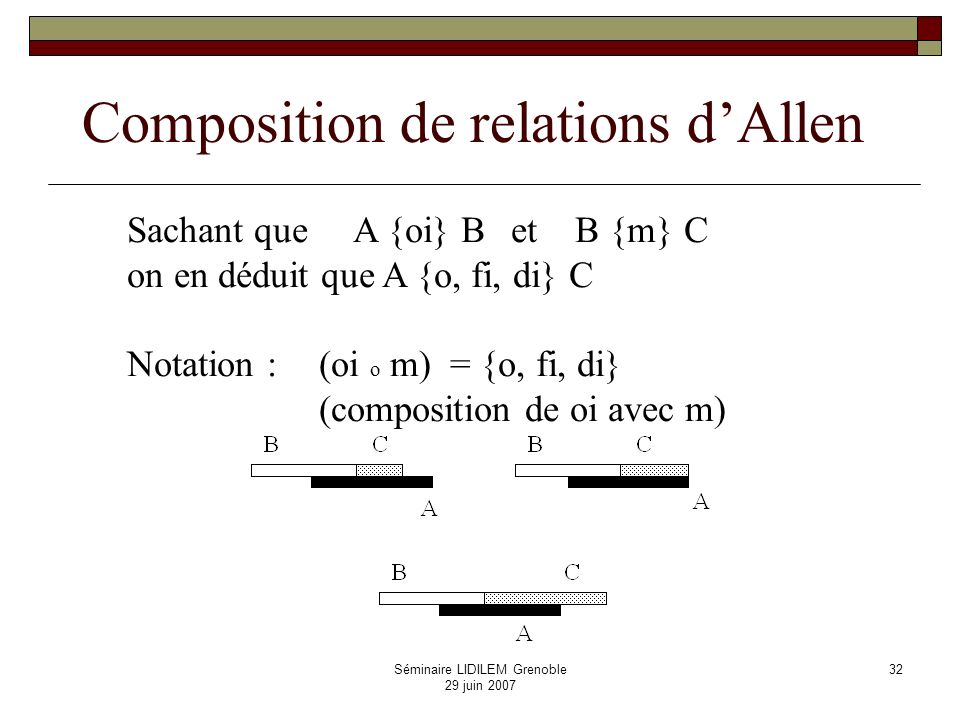 Composition de relations d'Allen
