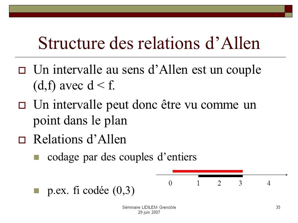 Structure des relations d'Allen