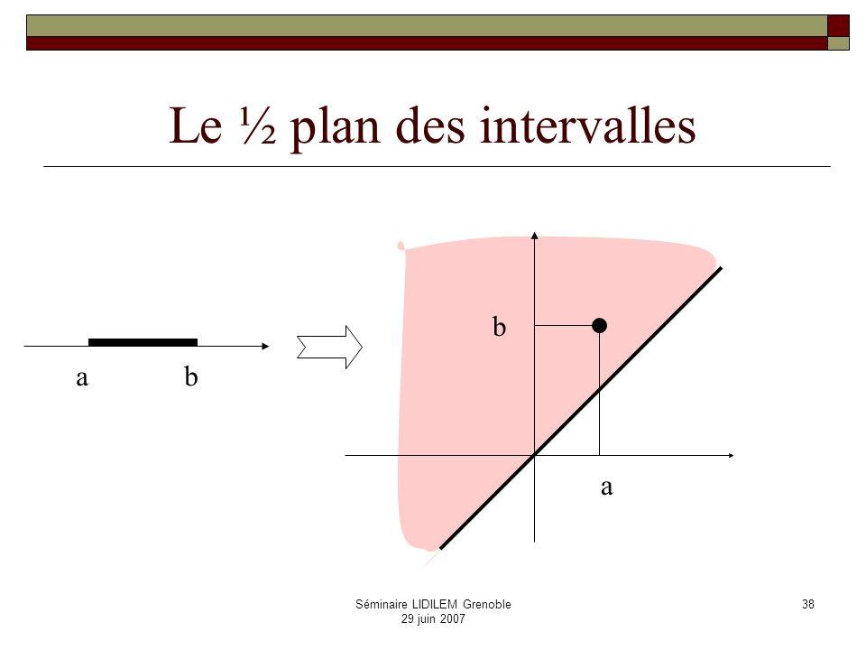Le ½ plan des intervalles