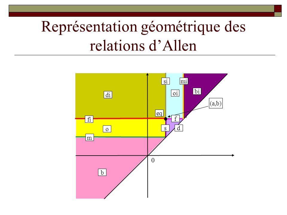 Représentation géométrique des relations d'Allen